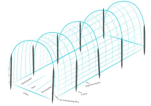 hog-wire-trellis-tunnel//  Tools and Materials 34-inch livestock panels 5-foot metal T-posts (four for each livestock panel used) Baling wire Sledge hammer or post pounder Wire cutters Pliers  This version works for heavier annual vines like cucumbers, squash and tomatoes.The size of the panels is just right for spanning the width of two 3-foot wide garden beds with a 2-foot wide path in between