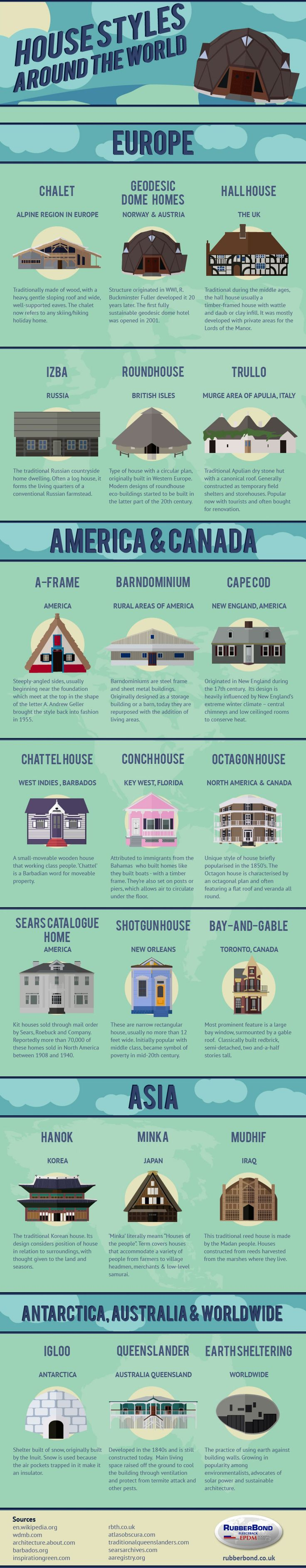 House Styles Around the World #Infographic #infografía