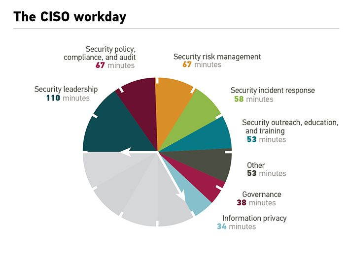 Pie Chart showing the breakdown of the CISO workday