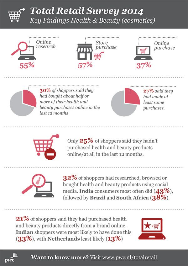 PwC infographic: Total Retail Survey 2014 - Key Findings Health & Beauty (cosmetics)