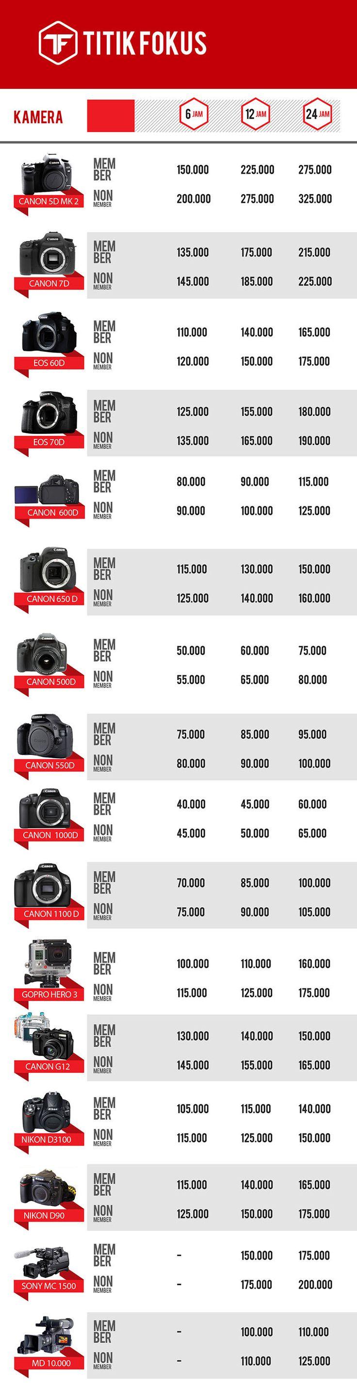 harga sewa kamera semarang (Dengan gambar) Lensa kamera