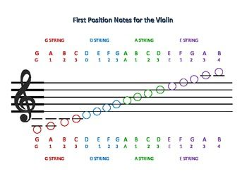 This is a chart to help beginning violin students learn to read music.  It consists of a staff and treble clef and notes - low G to high B - that show all of the first position notes and their fingerings, color coded by string.  It can be printed and posted on a bulletin board or handed out.