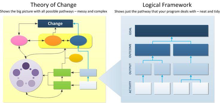 8 best Logical Framework images on Pinterest | Project management ...