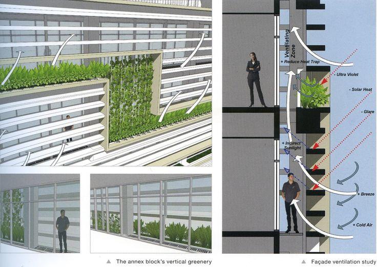 Future Architecture: Ken Yeang Exemplars
