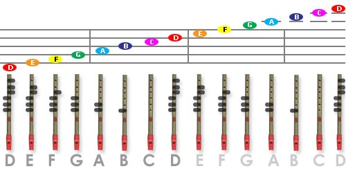 Fingering chart and other great introductory info for tin whistle newbies :)