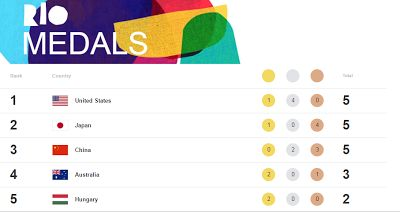 RIO 2016 - Olympic Medals Update   Gallery