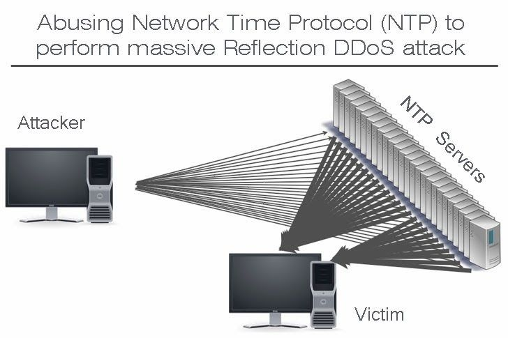 How To Configure Network Time Protocol Ntp Mode 6 Scanner In