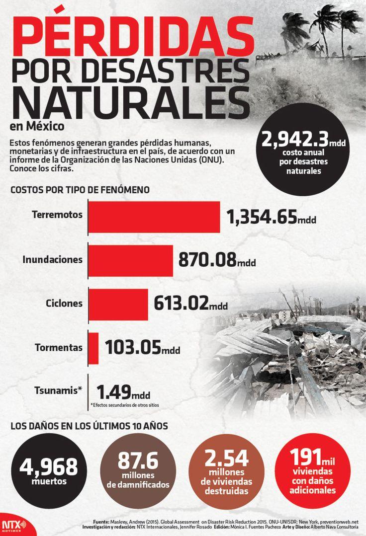De acuerdo a la ONU, las pérdidas humanas y monetarias causadas por desastres naturales en México durante los últimos 10 años, alcanza cifras millonarias.  #Infografia