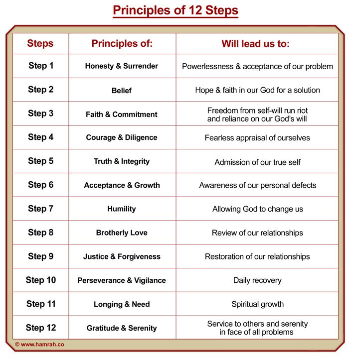 9 Best 12 Steps Worksheet S Images On Pinterest Addiction Recovery