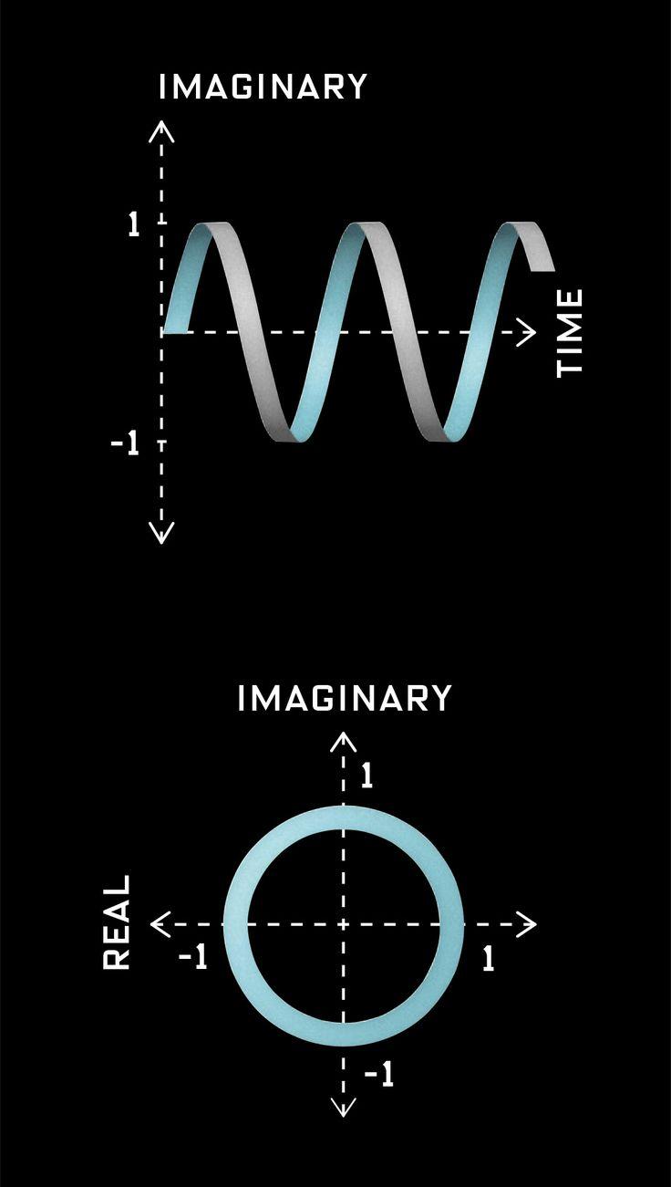Resultado de imagen para euler wave equation PHI