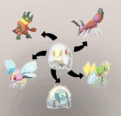"fake-pokemon: ""  Burn Status evo - Bug/Dragon Confusion Status evo - Bug/Psychic Poisoned Status evo - Bug/Poison Paralyzed Status evo - Bug/Electric Frozen Status evo - Bug/Ice (source) """
