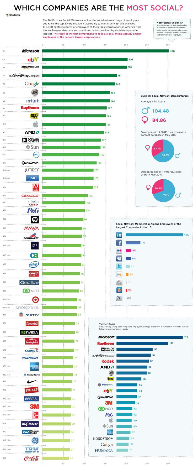 #Infographics - Which companies are the most social?