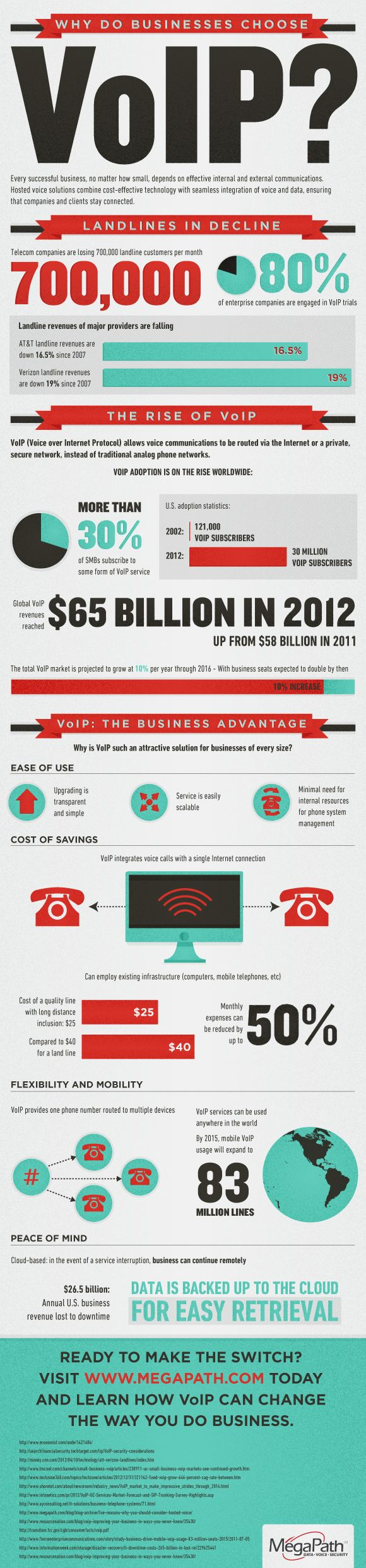 Have you ever wondered why businesses use VoIP (Voice over Internet Protocol) for their communications solutions?