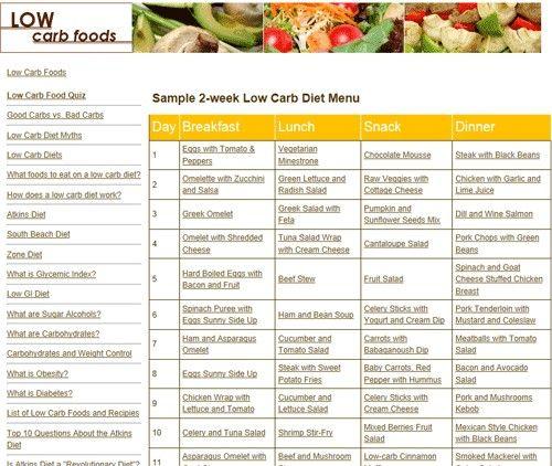 Low Carb Diet Induction Foods