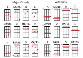 Open String Major Chord Variations One of the most common questions my students ask is how to make a 3 or 4 chord song interesting. The trick is to play variations of the chords using different notes than just the ones the standard major or minor chord shapes use. Here we will look at some common open string chord variations… Read More