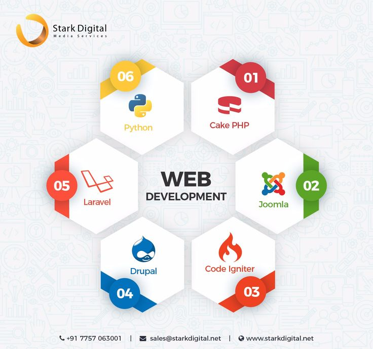 Stark Digital is a leading #webdevelopmentcompany in #India. Our developer's expertise in all technologies like #HTML5, #Ecommerce, #WordPress, #CMS, #CSS, #Joomla, #Drupal, #PHP, #laravel etc, which is used to create a great Website and helping clients across the World. For more details visit us on http://starkdigital.net/