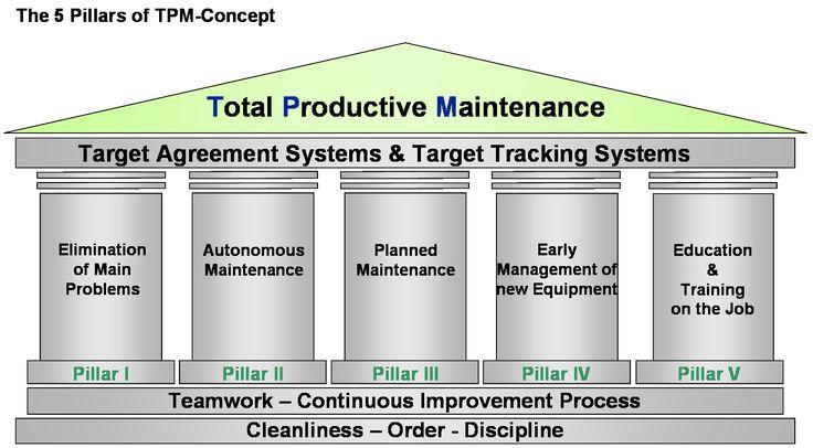 TPM 5 Pillars