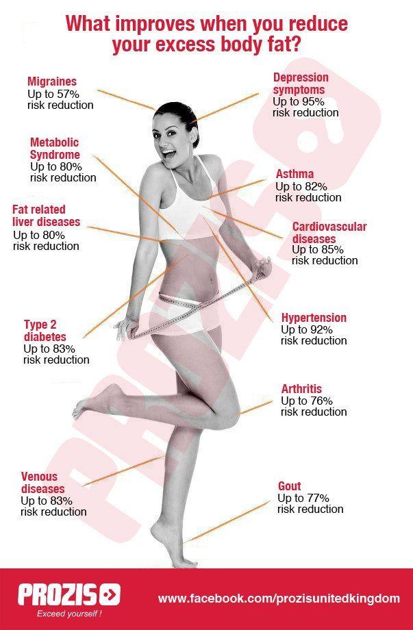 lelisa disease weight loss