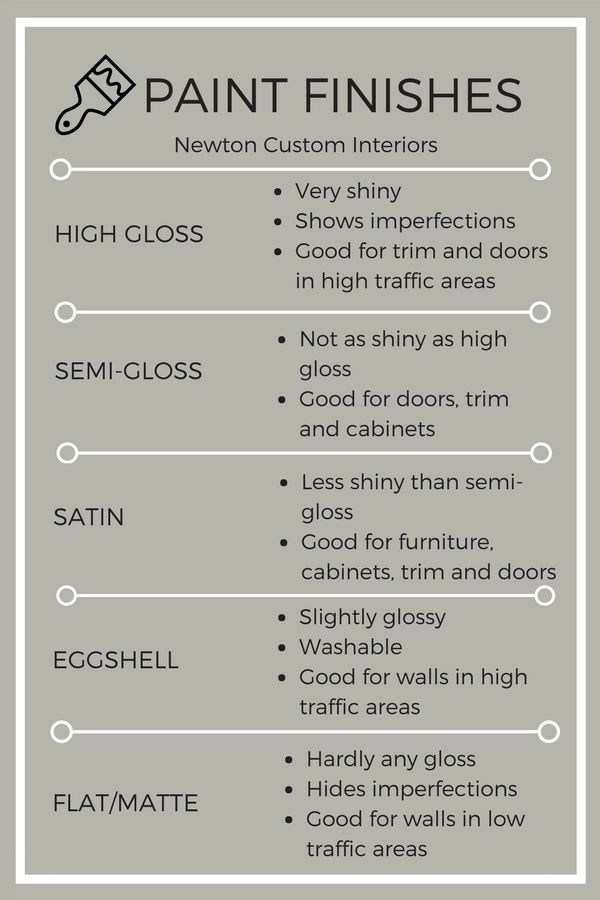 Pros Cons Of Paint Finishes Paint Finishes Painting Trim