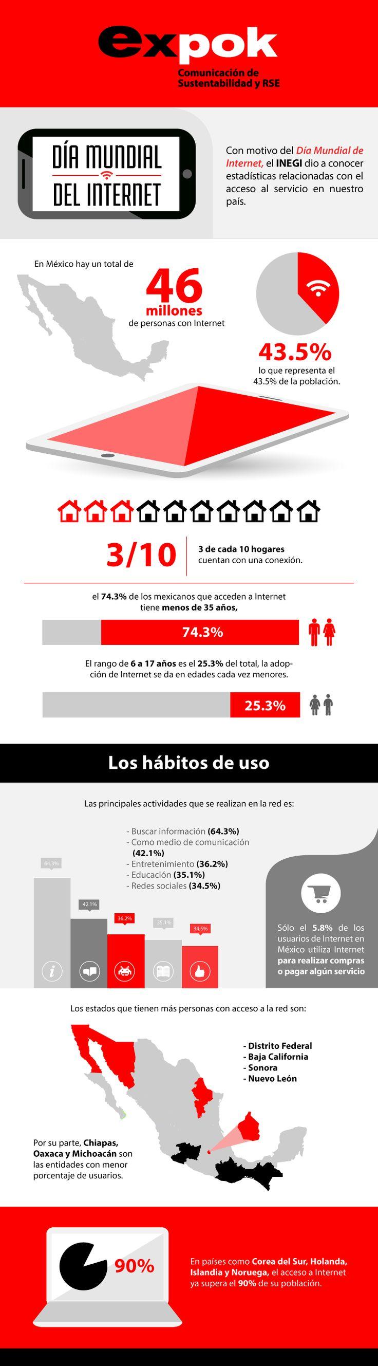 10 datos del Día Mundial del Internet. Infografía.