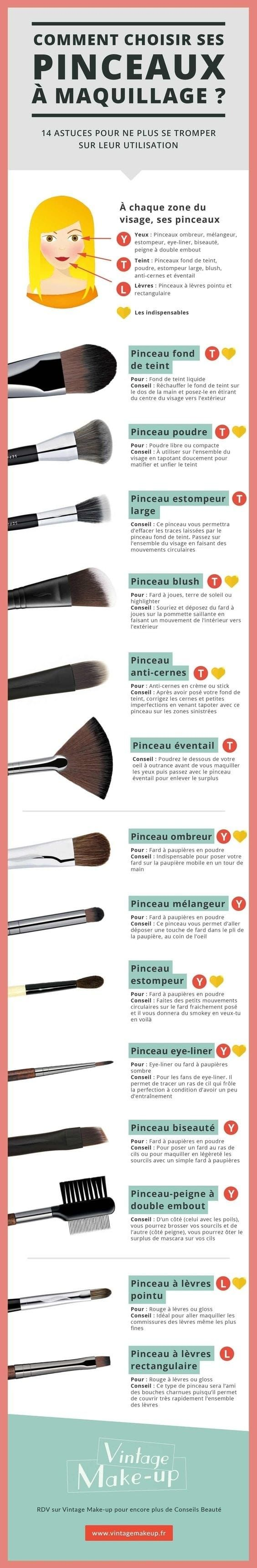 14 graphiques de maquillage à garder dans un coin de votre tête