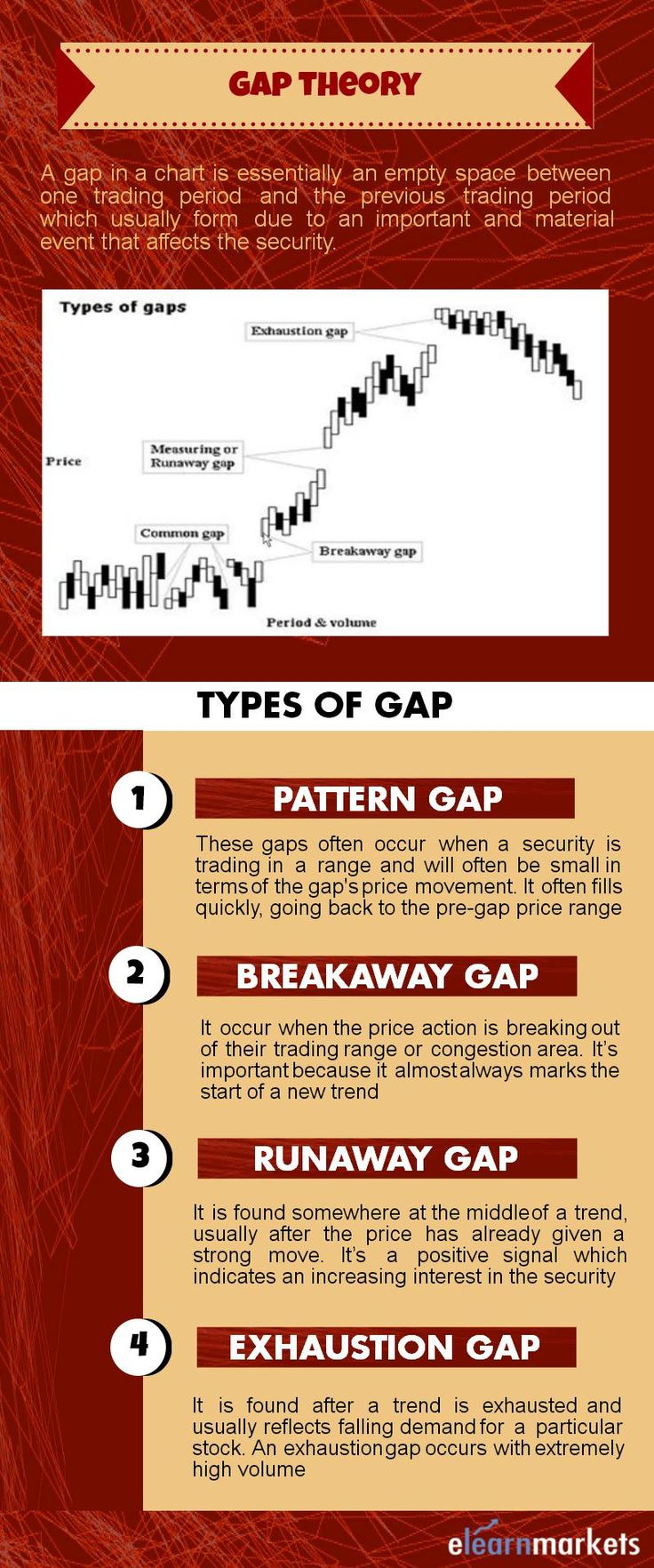 This pin discusses about gap theory and the types of gap often seen in technical analysis. Read the full article below-  http://blog.elearnmarkets.com/gap-theory-in-technical-analysis/