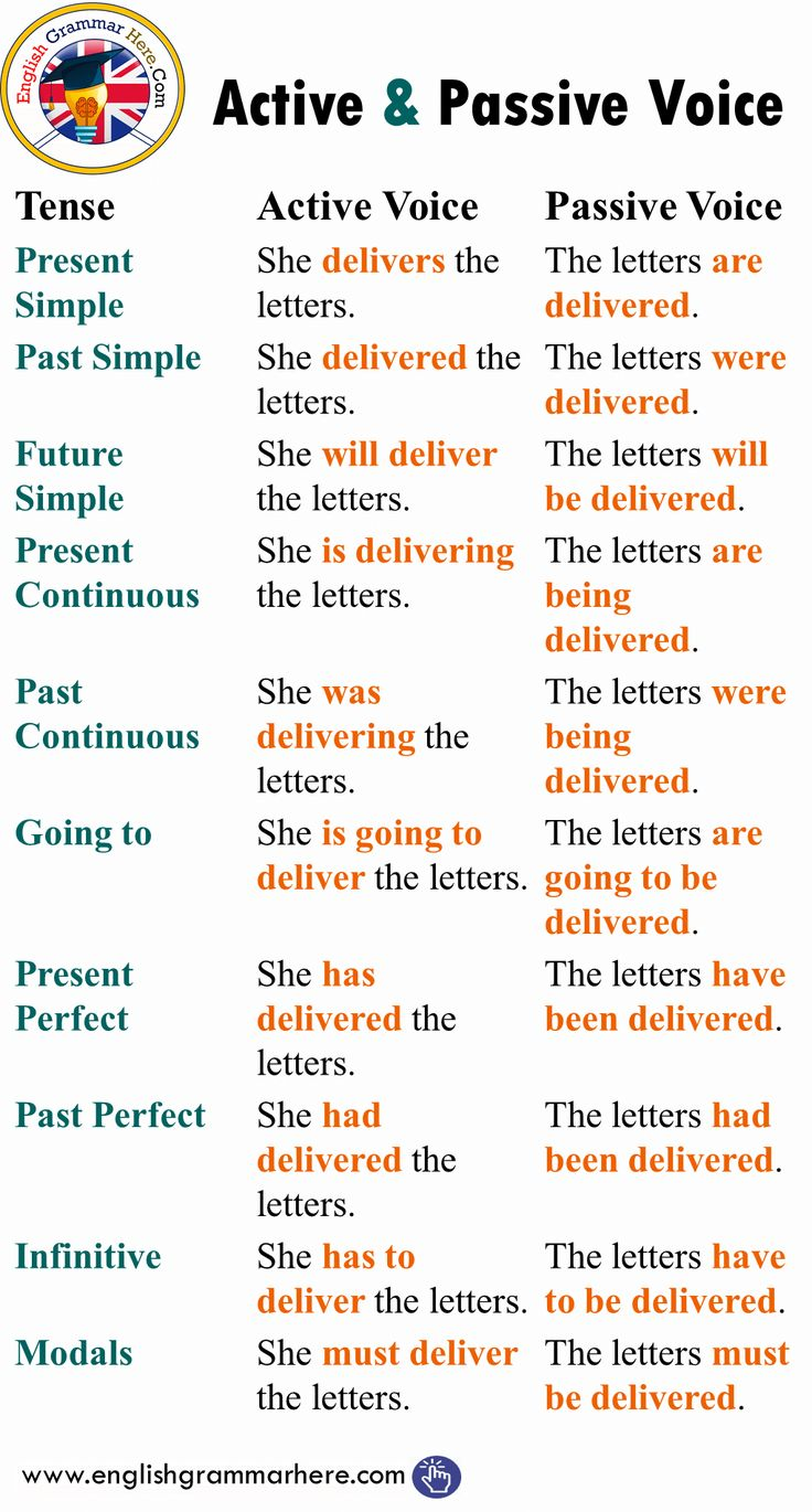 Energetic and Passive Voice with Tenses