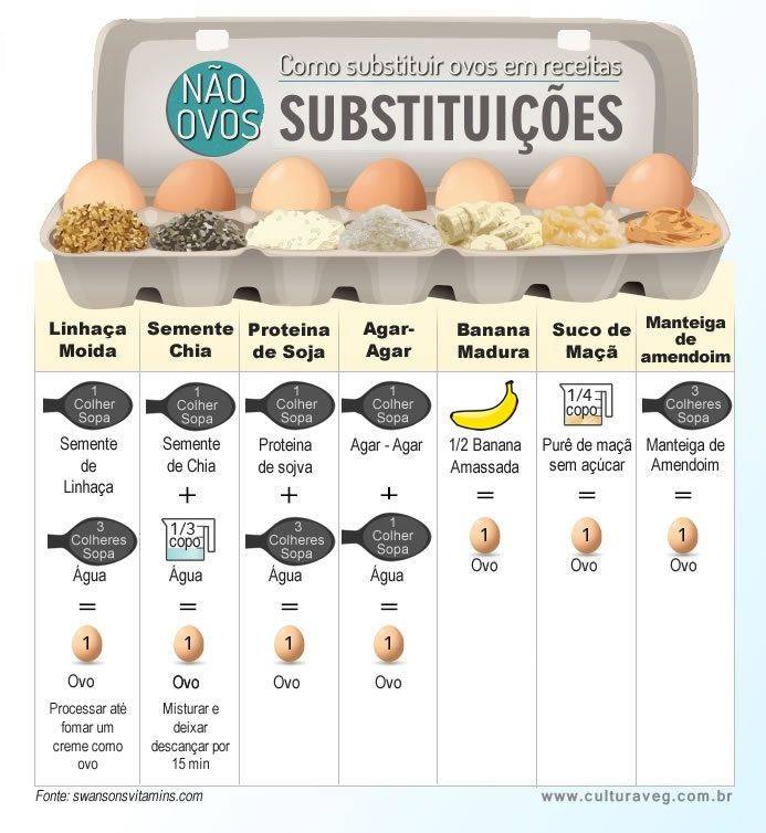 Está na dúvida de como substituir ovos nas suas receitas? Veja as possibilidades abaixo! Confira nossas opções de Produtos sem Ovo. Você compra online e recebe em casa! ➡ Acesse: https://www.emporioecco.com.br/sem-ovo.html #EmporioEcco
