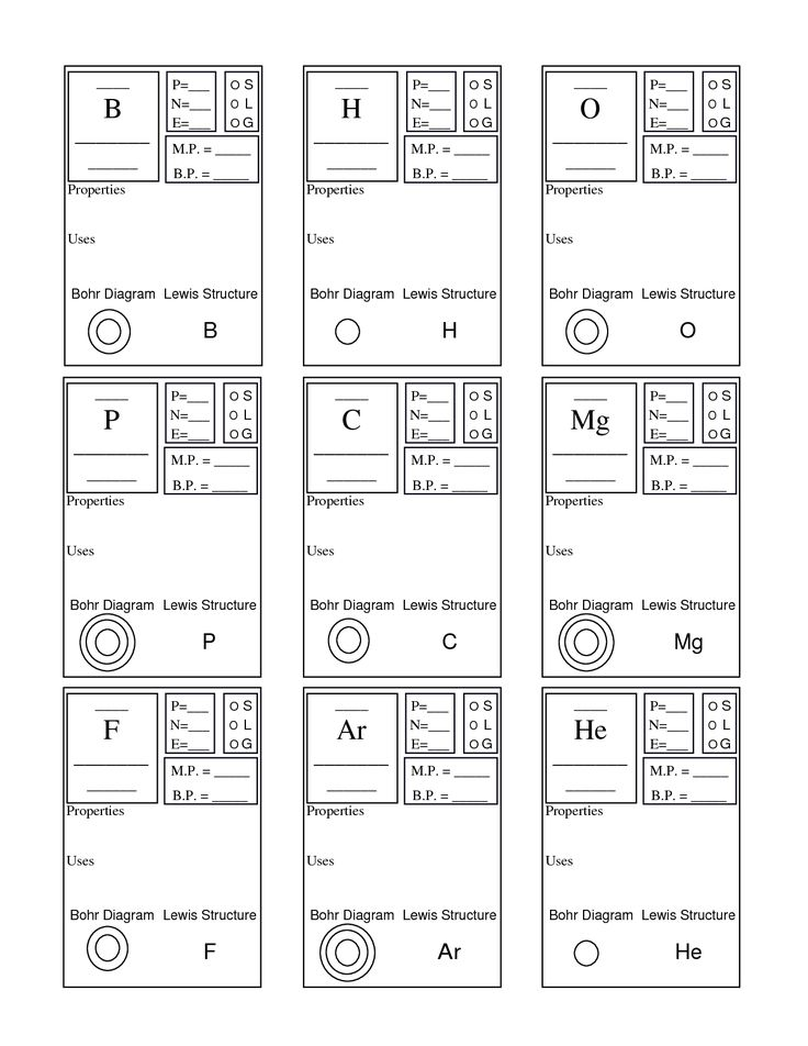 Periodic table basics lewis structure periodic diagrams science best 25 chemistry basics ideas on periodic urtaz Images