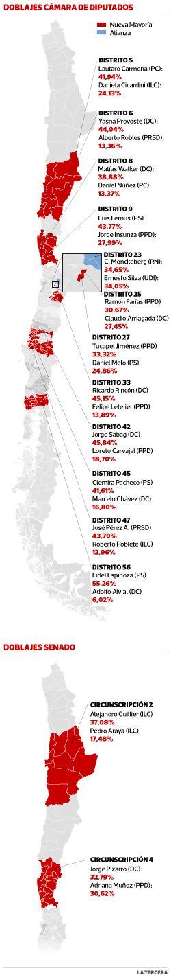 Mapa de los doblajes de la Nueva Mayoría en el Congreso. #Chile