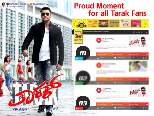 #MusicCharts #Top20 #KannadaSongs Another feather to the hat. #Tarak's #Birugaliyondhige song, truly makes one introspect and has been @ #1 position on the Top 20 Kannada Chart for 2 weeks since the Film release. Dominating the podium, #SanjeHothu also in a fine 3rd place. Kudos to the entire #music team. Darshan Thoogudeepa Srinivas Kannada movies Darshan Shanvi Srivastava Sruthi Hariharan #Dboss #Karnataka #darshan #shanvisrivastava #sruthihariharan #kannadamovie #ArjunJanya