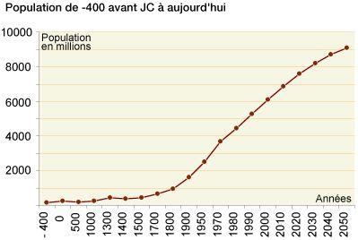 2) Comment expliquer l'acceleration de cette evolution depuis 1800 (transitiondemographique)    Depuis 1800, la machine s'est emballée : la cap des 2 milliards a été franchi en 1930 (130 ans après), et il n'aura fallu que 13 ans pour passer de 5ème milliard (1987) au 6ème milliard (1999). 365 000 bébés naissent chaque jour dans le monde, soit 4,2 bébés par seconde. Dans le même temps, 155 000 personnes meurent, ce qui laisse un solde positif de 210 000 nouveaux habitants. Tous les jours.