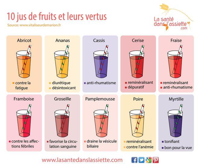 10 jus de fruits et leurs vertus Plus