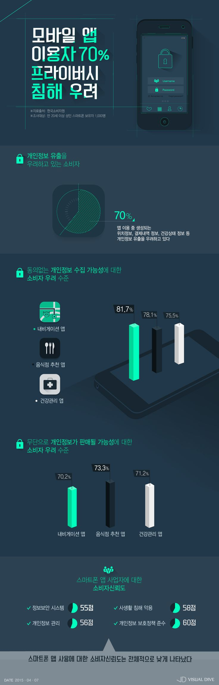 '내 정보가 새고 있다'… 앱 이용자 70%, 개인정보 유출 우려 [인포그래픽] # / #Infographic ⓒ 비주얼다이브 무단 복사·전재·재배포 금지