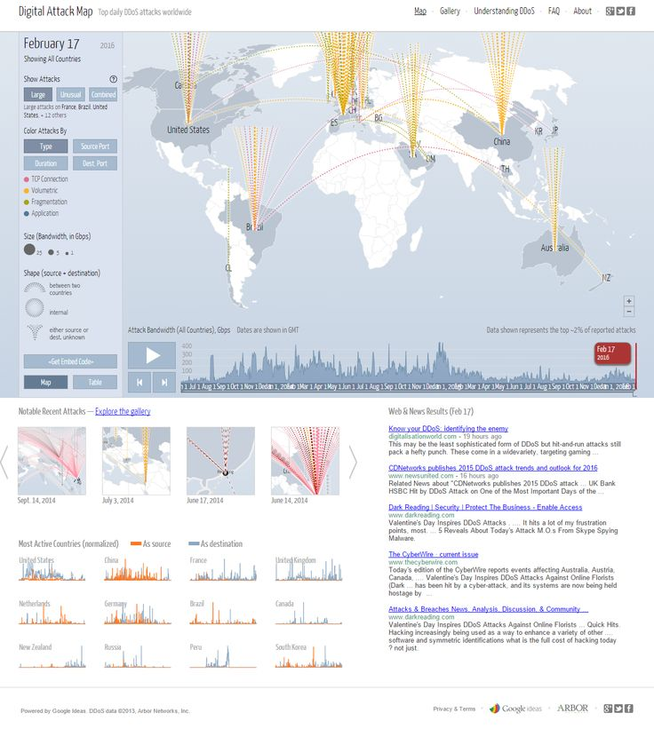 The 25+ best Ddos attack map ideas on Pinterest Ddos website, My - security incident report