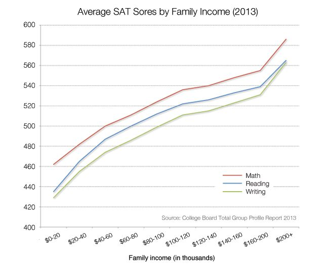 How family income determines SAT scores, in one revealing chart - The Week