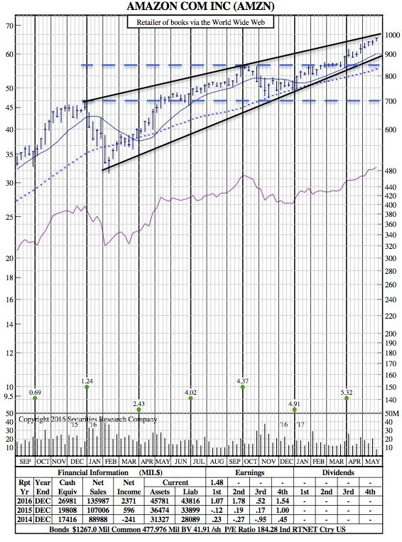 With Amazon Ever So Close to $1000/Share, Where Does Wall Street See it Going Next? (21-Month Chart) - SRC Stock Charts