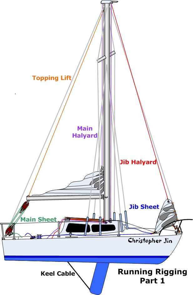 Best Sailboat Diagram Complete Wiring Diagrams