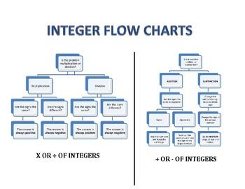 Integer flow chart for addition and subtraction multiplica for Div flow