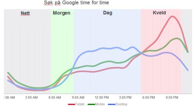Ferske tall fra Google viser en kraftig vekst i antall søk fra mobiler. Det er fortsatt forskjell på bransjer, men trenden er klar og din nettside må fungere responsivt slik at siden kan opplevelses på mobil og nettbrett. Se tallene her!