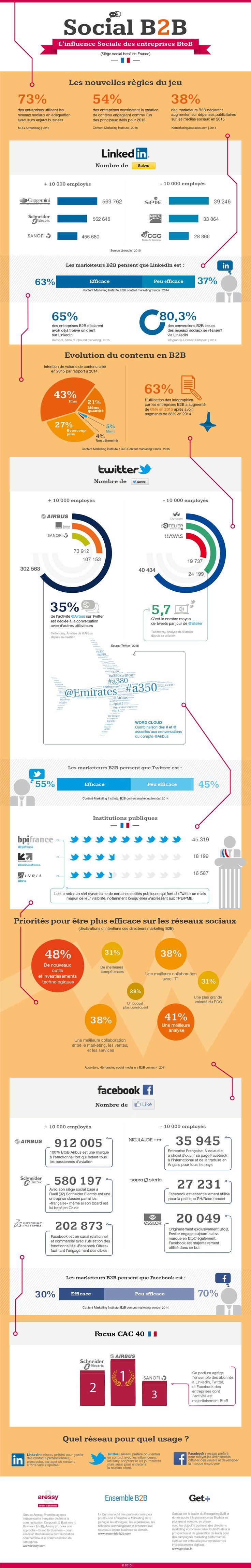 Vous vous demandez quel est l'usage des réseaux sociaux TWITTER, FACEBOOK et LINKEDIN en BtoB ? Retrouvez la réponse en infographie by Aressy, Getplus et Ensemble B2B Bonne découverte :)
