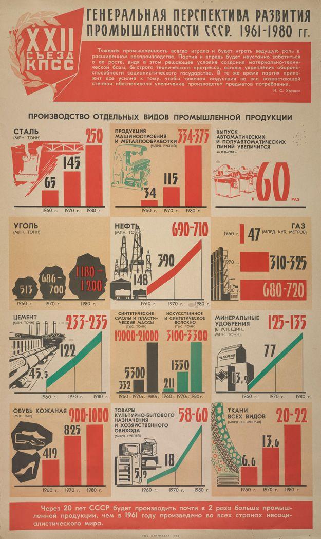 General perspective of USSR industrial development, 1961-1980 – production goals