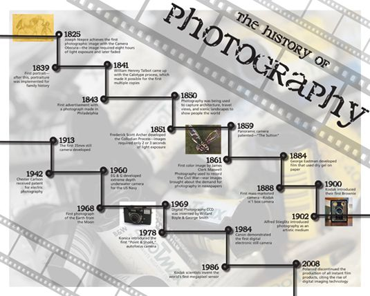 the history of the camera and photography The history and unique science behind kirlian photography is very interesting the method know as kirlian photography was invented by a russian man named semyon kirlian and his wife in 1939 kirlian photography is a very uncommon style of photography.