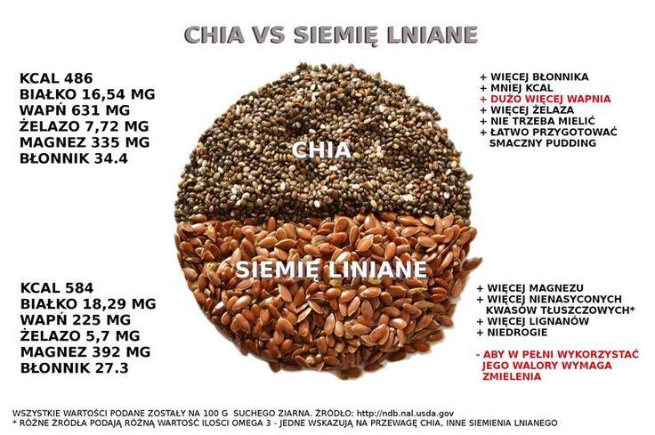 Nasiona chia czy siemię lniane? Trudny wybór :) #chia   #siemięlniane   #nasiona   #zdrowie   #uroda  #PrzepisNaMłodość