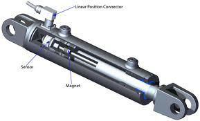 Hydraulic cylinder Work - In hydraulic cylinder, hydraulic pump produce the energy and these cylinders convert this energy into a mechanical output to perform the task. Hydraulic cylinders perform as muscles for machinery. http://www.precisehydraulic.com/hydraulic-cylinders.htm
