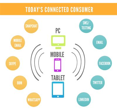 Today's connected consumer.  Boost your communications! Reach customers with the right message, at the right time on the right device!