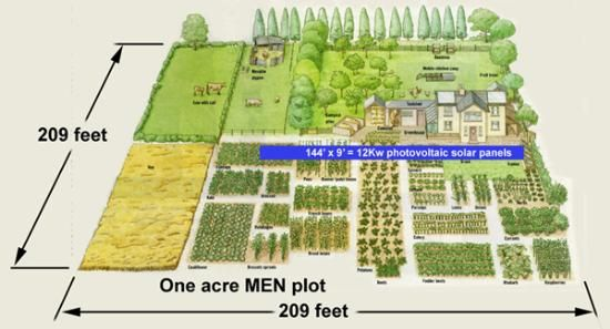One Acre Homestead Plan   ... hp as 12Kw Photovoltaic Solar Collectors on MEN's One Acre Homestead