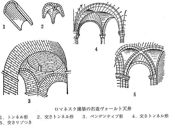 ロマネスク時代からは,天井がこれまで(バシリカ建築)のようなフラットなものではなく,ヴォールト天井が採用され始めます。ただ、ゴシック建築のように建築的な構造技術が発達していなかったロマネスク建築では、大きな窓を壁体に設けることができませんでした。そのため、窓などの開口部は小さく控えめにつくられています。