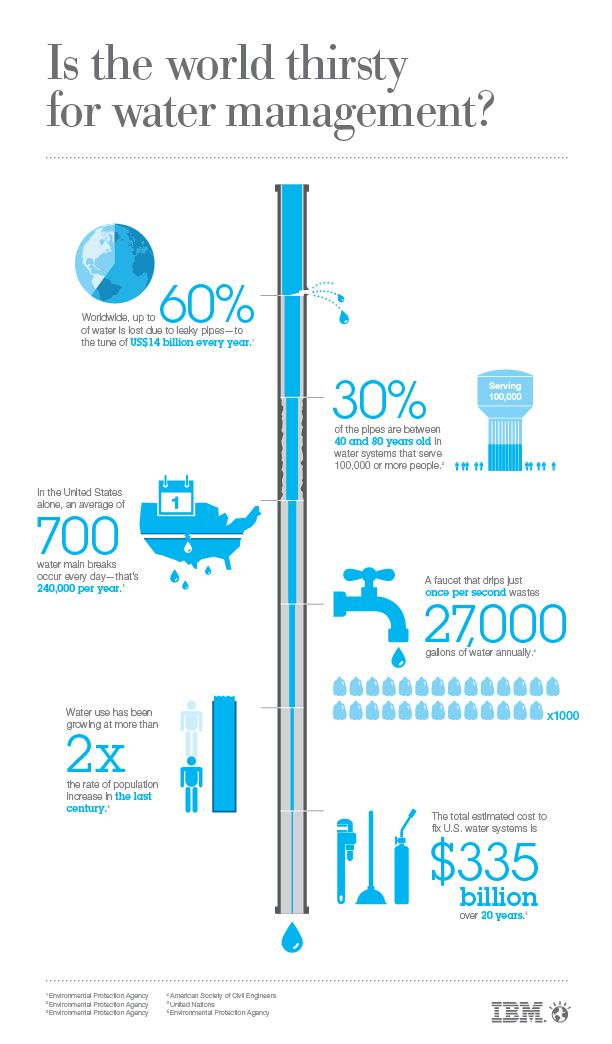 water-infographic_v-no-intro_03-14-12.jpg (612×1044)