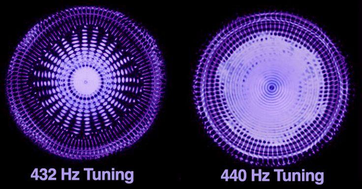 Le 432 Hz est aussi une harmonique du 8 Hz. Le 8 Hz est le rythme de notre fréquence cérébrale Alpha dans laquelle notre processeur parallèle